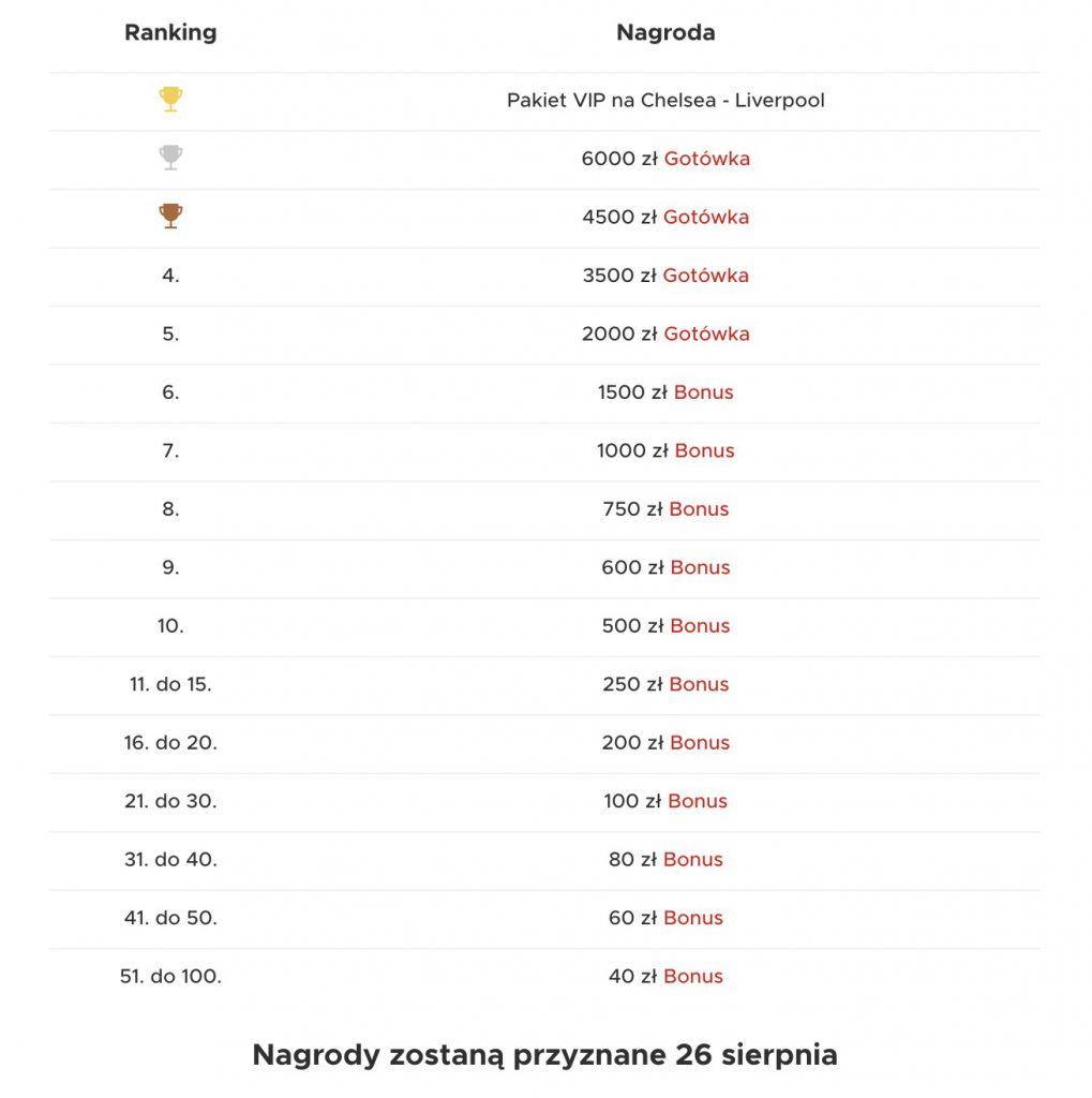 Betclic Wyzwanie Mistrzów. Nagrody 40.000 PLN